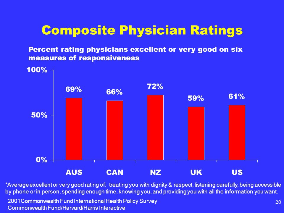 2001Commonwealth Fund International Health Policy Survey Commonwealth Fund/Harvard/Harris Interactive 20 Composite Physician Ratings *Average excellen