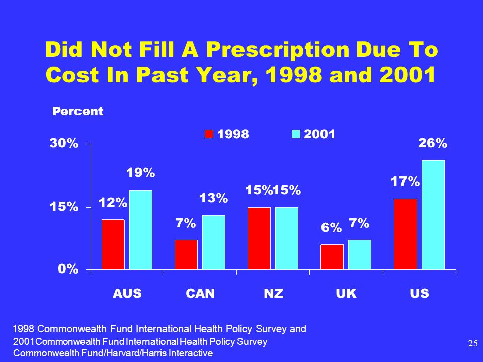2001Commonwealth Fund International Health Policy Survey Commonwealth Fund/Harvard/Harris Interactive 25 Did Not Fill A Prescription Due To Cost In Pa