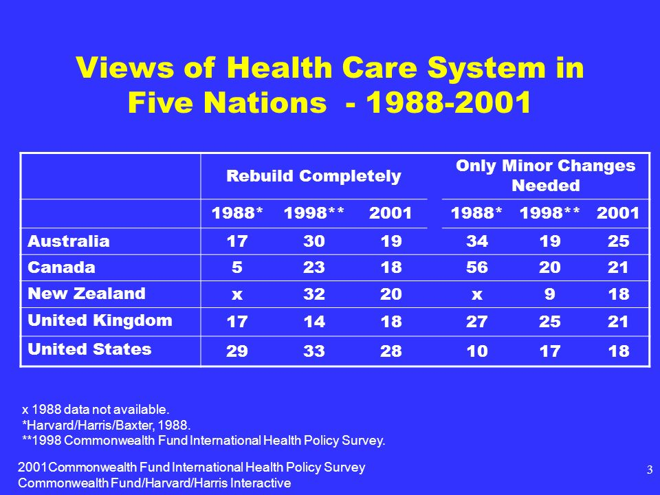 2001Commonwealth Fund International Health Policy Survey Commonwealth Fund/Harvard/Harris Interactive 3 Views of Health Care System in Five Nations - 1988-2001 Rebuild Completely Only Minor Changes Needed 1988*1998**20011988*1998**2001 Australia 173019341925 Canada 52318562021 New Zealand x3220x918 United Kingdom 171418272521 United States 293328101718 x 1988 data not available.