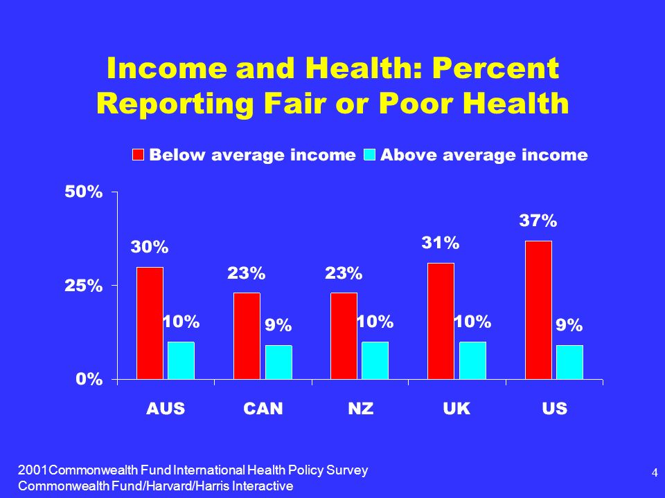 2001Commonwealth Fund International Health Policy Survey Commonwealth Fund/Harvard/Harris Interactive 4 Income and Health: Percent Reporting Fair or Poor Health
