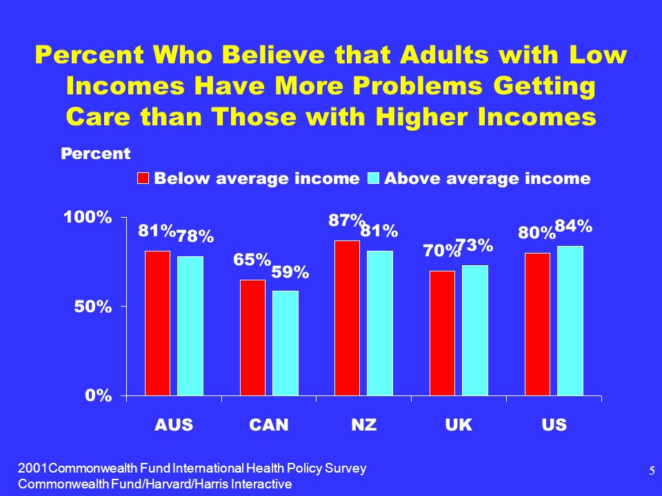 2001Commonwealth Fund International Health Policy Survey Commonwealth Fund/Harvard/Harris Interactive 5 Percent Who Believe that Adults with Low Incomes Have More Problems Getting Care than Those with Higher Incomes Percent