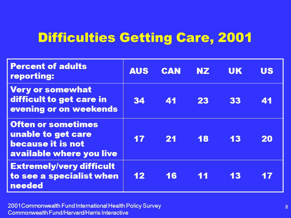 2001Commonwealth Fund International Health Policy Survey Commonwealth Fund/Harvard/Harris Interactive 8 Difficulties Getting Care, 2001 Percent of adults reporting: AUSCANNZUKUS Very or somewhat difficult to get care in evening or on weekends 3441233341 Often or sometimes unable to get care because it is not available where you live 1721181320 Extremely/very difficult to see a specialist when needed 1216111317