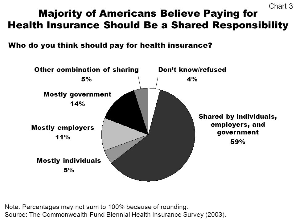 Majority of Americans Believe Paying for Health Insurance Should Be a Shared Responsibility Shared by individuals, employers, and government 59% Mostly individuals 5% Mostly employers 11% Mostly government 14% Note: Percentages may not sum to 100% because of rounding.