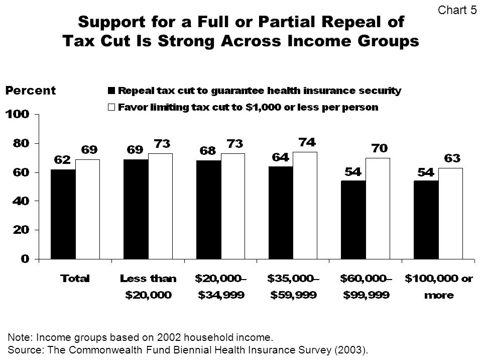 Support for a Full or Partial Repeal of Tax Cut Is Strong Across Income Groups Percent Source: The Commonwealth Fund Biennial Health Insurance Survey (2003).