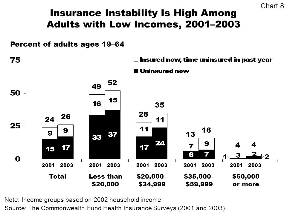 Insurance Instability Is High Among Adults with Low Incomes, 2001–2003 Percent of adults ages 19–64 Source: The Commonwealth Fund Health Insurance Surveys (2001 and 2003).