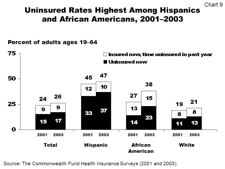 Uninsured Rates Highest Among Hispanics and African Americans, 2001–2003 Percent of adults ages 19–64 Source: The Commonwealth Fund Health Insurance Surveys (2001 and 2003).