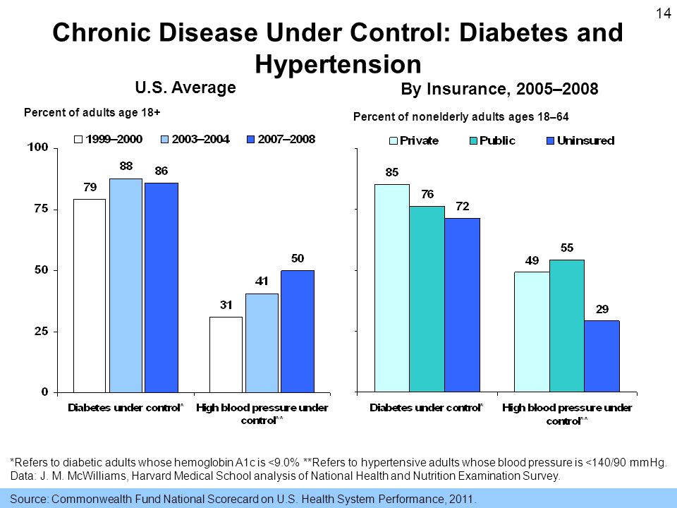 14 Chronic Disease Under Control: Diabetes and Hypertension *Refers to diabetic adults whose hemoglobin A1c is <9.0% **Refers to hypertensive adults whose blood pressure is <140/90 mmHg.
