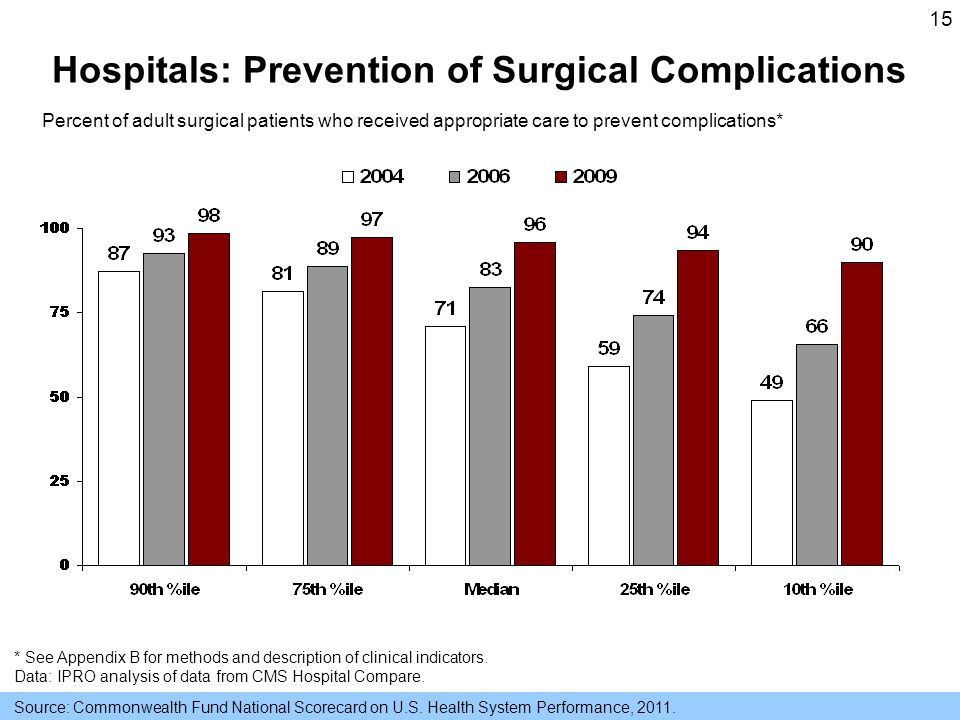 15 Hospitals: Prevention of Surgical Complications Source: Commonwealth Fund National Scorecard on U.S.