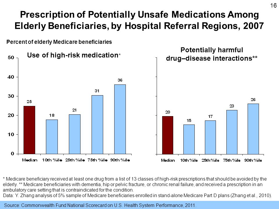 16 Prescription of Potentially Unsafe Medications Among Elderly Beneficiaries, by Hospital Referral Regions, 2007 Percent of elderly Medicare beneficiaries Use of high-risk medication * Potentially harmful drug–disease interactions** * Medicare beneficiary received at least one drug from a list of 13 classes of high-risk prescriptions that should be avoided by the elderly.