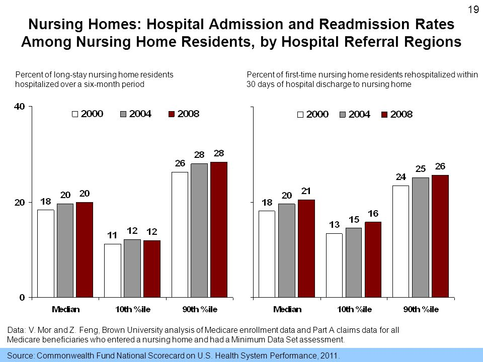 19 Nursing Homes: Hospital Admission and Readmission Rates Among Nursing Home Residents, by Hospital Referral Regions Data: V.