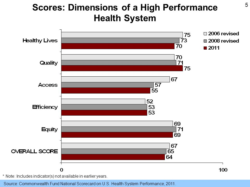 5 Scores: Dimensions of a High Performance Health System Source: Commonwealth Fund National Scorecard on U.S.