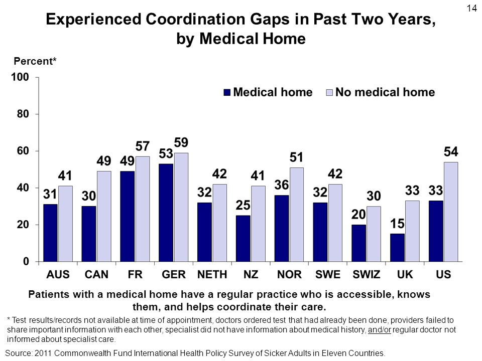 14 Experienced Coordination Gaps in Past Two Years, by Medical Home Percent* Source: 2011 Commonwealth Fund International Health Policy Survey of Sick