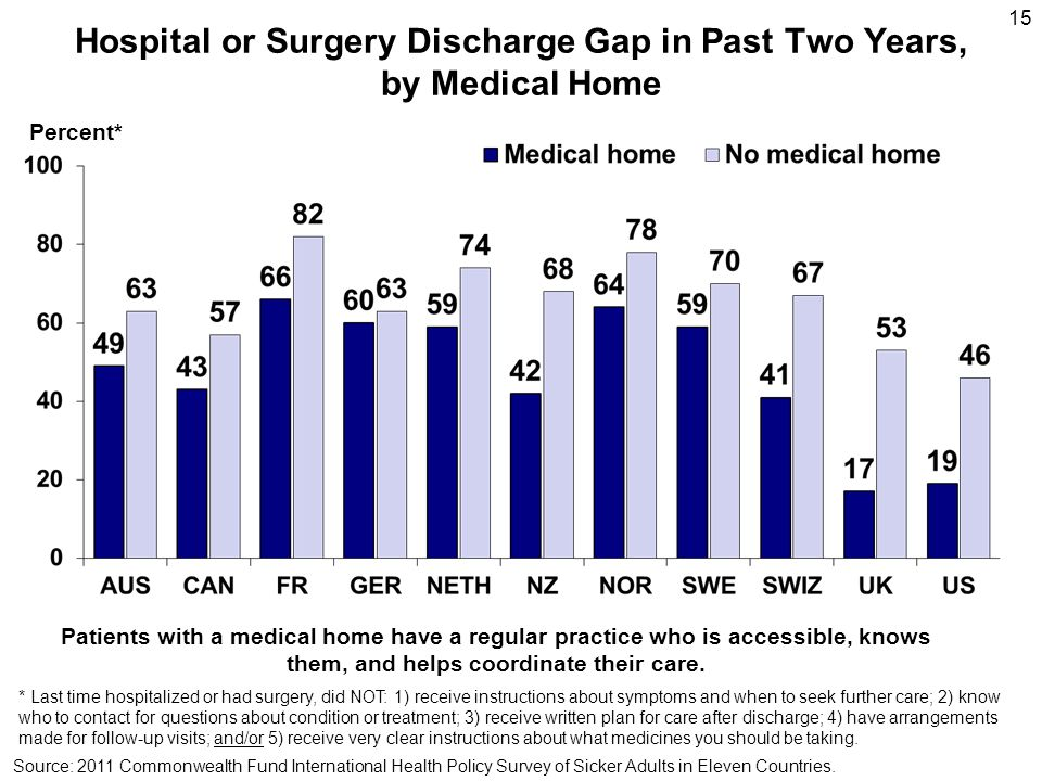 15 Hospital or Surgery Discharge Gap in Past Two Years, by Medical Home Source: 2011 Commonwealth Fund International Health Policy Survey of Sicker Ad