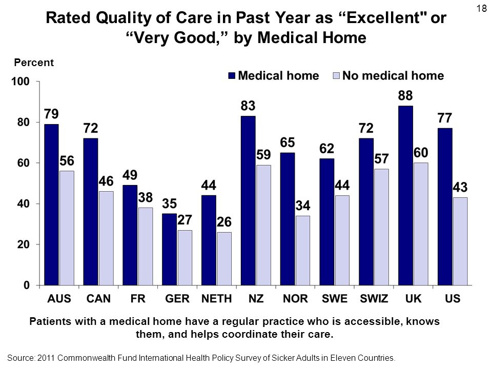 18 Source: 2011 Commonwealth Fund International Health Policy Survey of Sicker Adults in Eleven Countries. Rated Quality of Care in Past Year as Excel