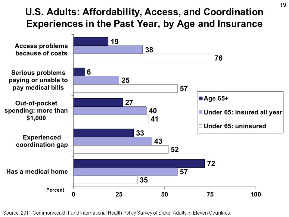U.S. Adults: Affordability, Access, and Coordination Experiences in the Past Year, by Age and Insurance Source: 2011 Commonwealth Fund International H