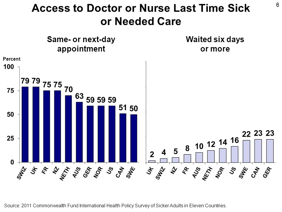 6 Access to Doctor or Nurse Last Time Sick or Needed Care Percent Same- or next-day appointment Waited six days or more Source: 2011 Commonwealth Fund
