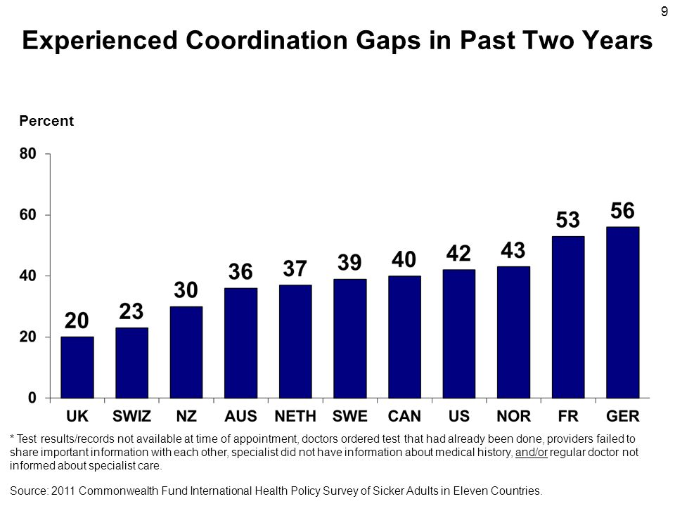 9 Experienced Coordination Gaps in Past Two Years Percent Source: 2011 Commonwealth Fund International Health Policy Survey of Sicker Adults in Eleven