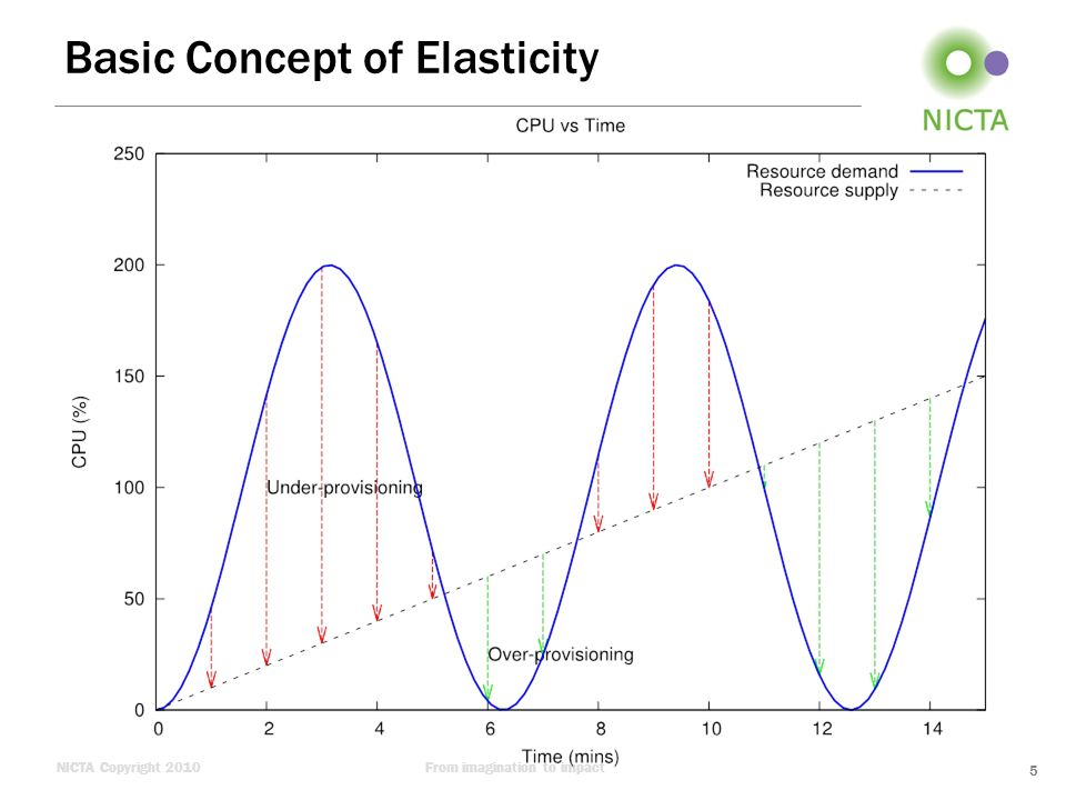 NICTA Copyright 2010From imagination to impact Case Study: Sanity Checking Trends in Elasticity Scores –Penalty varies with the type of workload –Overall penalty is dominated by loss of revenue due to under-provisioning –For sinusoidal workload patterns, the overall penalty declines with the increase in waveperiod –Insertion of plateau to sinusoidal workload wipes out resource reuse phenomena –EC2 seems to be inelastic to random and highly fluctuating workload patterns 16