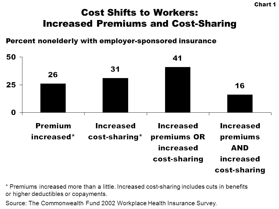 Chart 1 Cost Shifts to Workers: Increased Premiums and Cost-Sharing * Premiums increased more than a little.