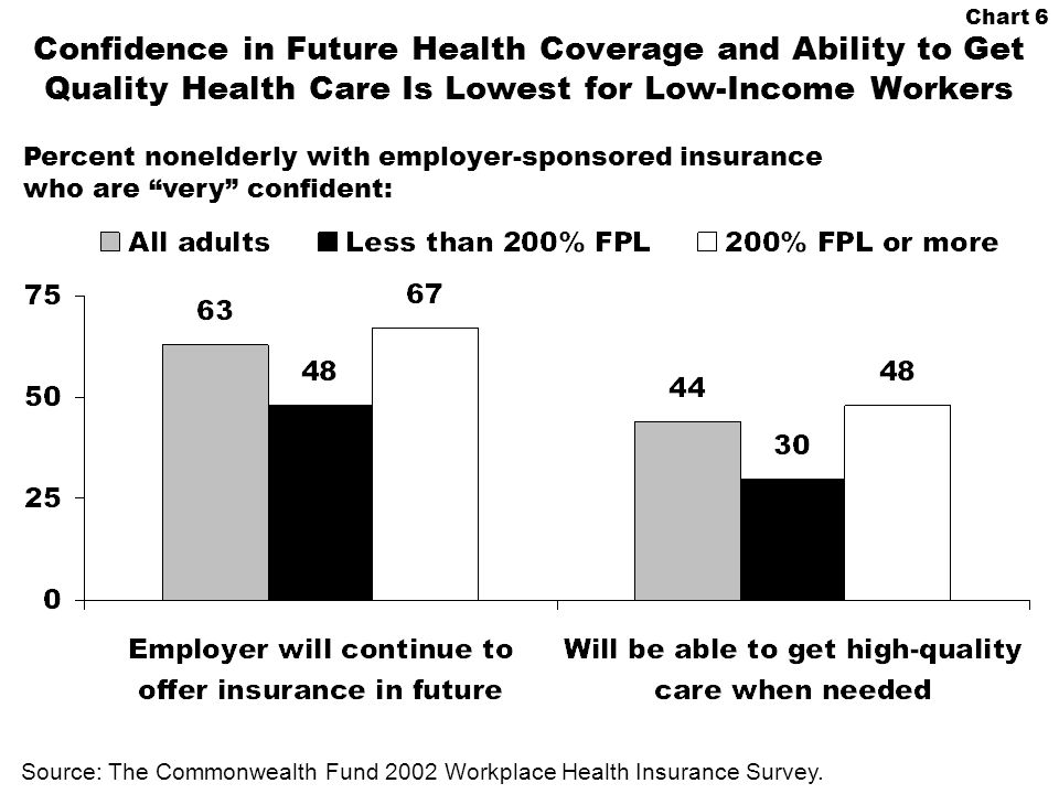 Chart 6 Confidence in Future Health Coverage and Ability to Get Quality Health Care Is Lowest for Low-Income Workers Source: The Commonwealth Fund 2002 Workplace Health Insurance Survey.