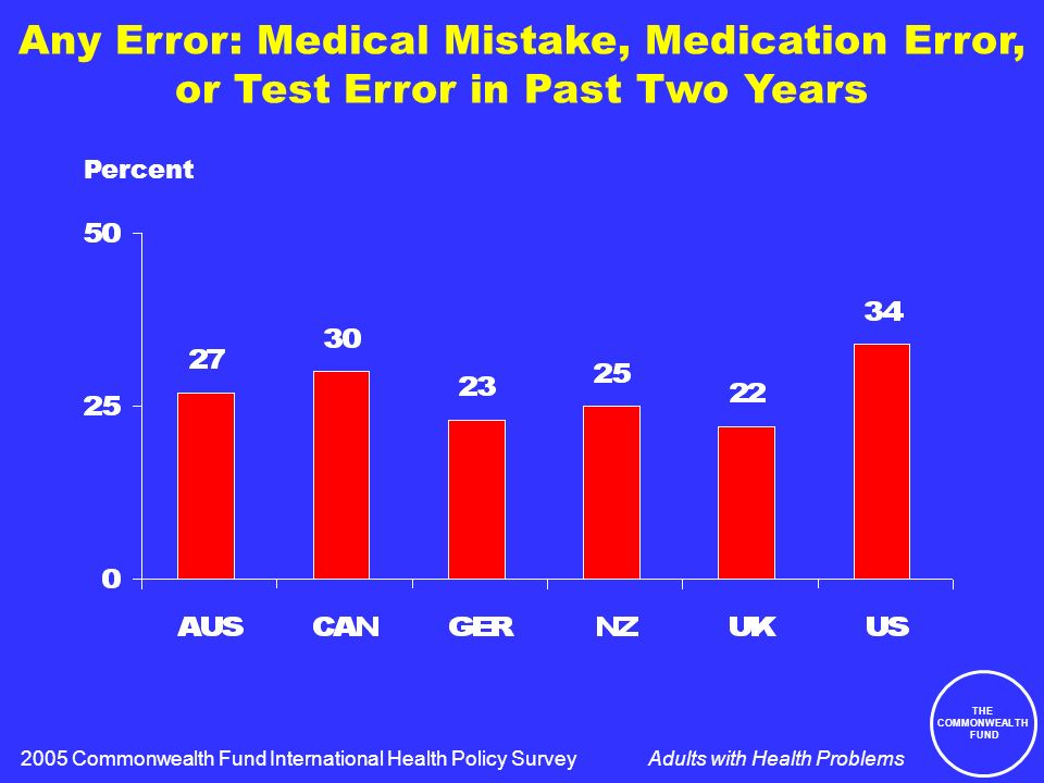 THE COMMONWEALTH FUND Adults with Health Problems Any Error: Medical Mistake, Medication Error, or Test Error in Past Two Years Percent 2005 Commonwealth Fund International Health Policy Survey