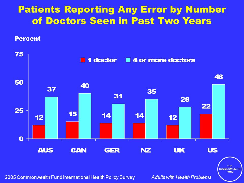 THE COMMONWEALTH FUND Adults with Health Problems Patients Reporting Any Error by Number of Doctors Seen in Past Two Years Percent 2005 Commonwealth Fund International Health Policy Survey