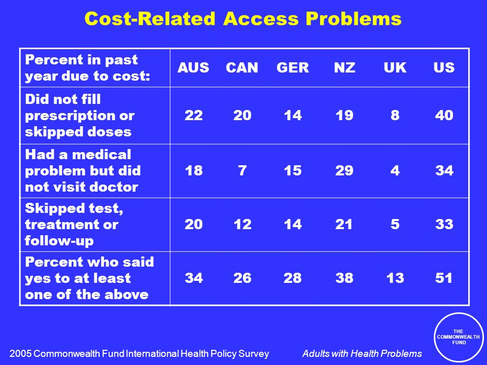 THE COMMONWEALTH FUND Adults with Health Problems Cost-Related Access Problems Percent in past year due to cost: AUSCANGERNZUKUS Did not fill prescription or skipped doses 22201419840 Had a medical problem but did not visit doctor 1871529434 Skipped test, treatment or follow-up 20121421533 Percent who said yes to at least one of the above 342628381351 2005 Commonwealth Fund International Health Policy Survey