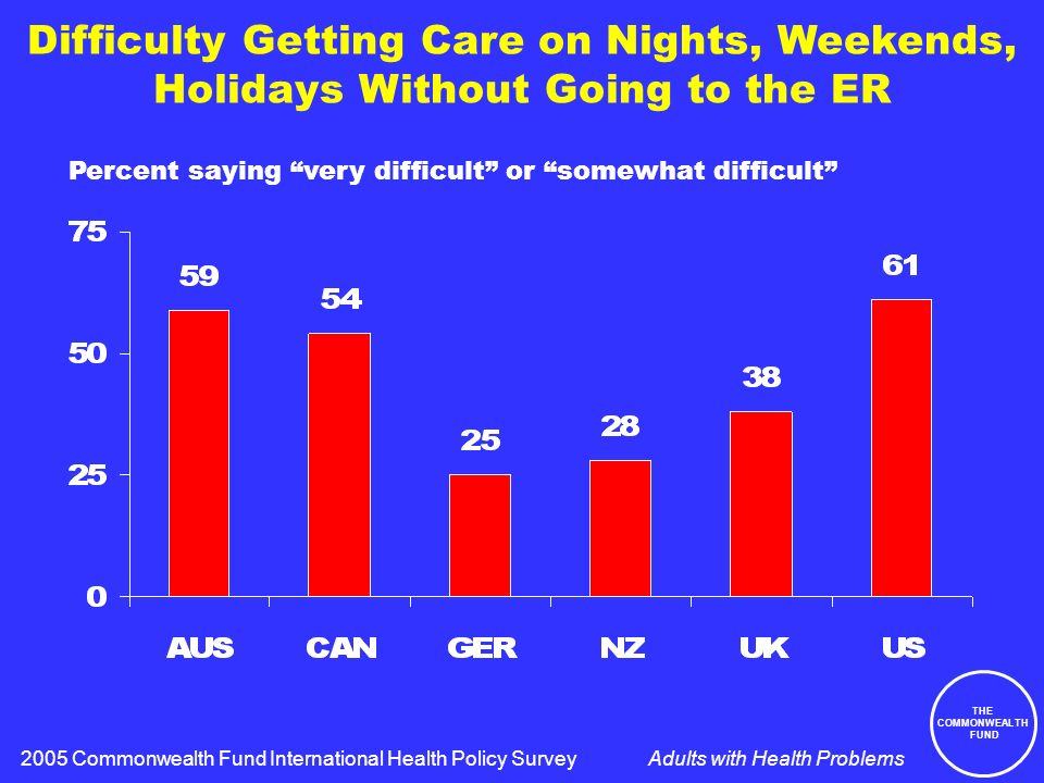 THE COMMONWEALTH FUND Adults with Health Problems Difficulty Getting Care on Nights, Weekends, Holidays Without Going to the ER Percent saying very difficult or somewhat difficult 2005 Commonwealth Fund International Health Policy Survey