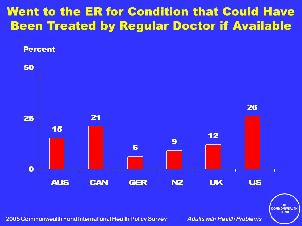 THE COMMONWEALTH FUND Adults with Health Problems Went to the ER for Condition that Could Have Been Treated by Regular Doctor if Available Percent 2005 Commonwealth Fund International Health Policy Survey