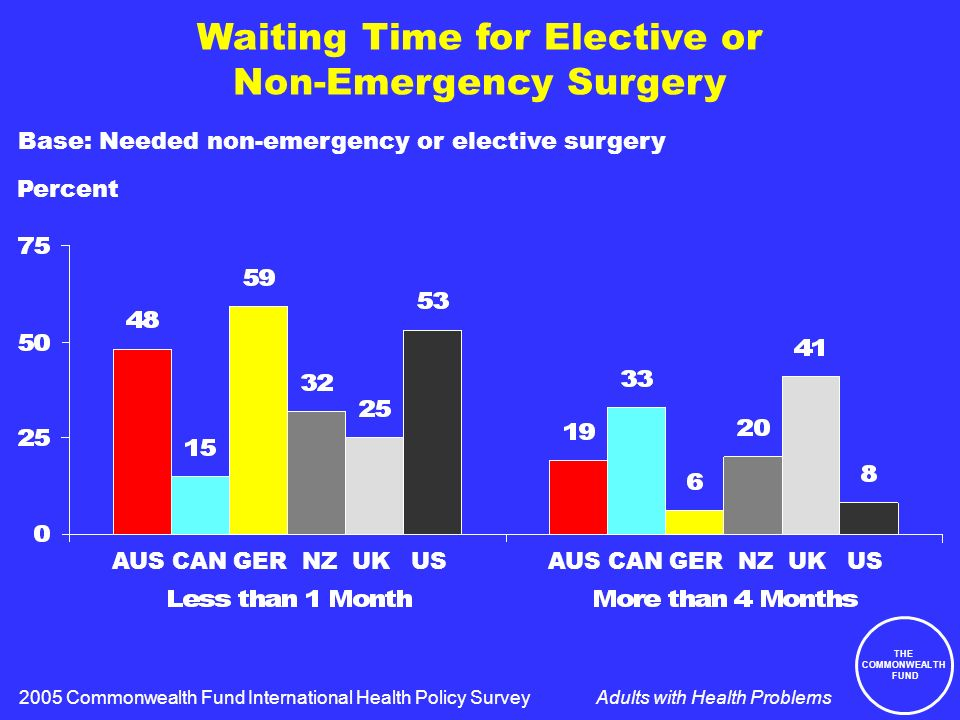 THE COMMONWEALTH FUND Adults with Health Problems Waiting Time for Elective or Non-Emergency Surgery Percent 2005 Commonwealth Fund International Health Policy Survey Base: Needed non-emergency or elective surgery AUS CAN GER NZ UK US