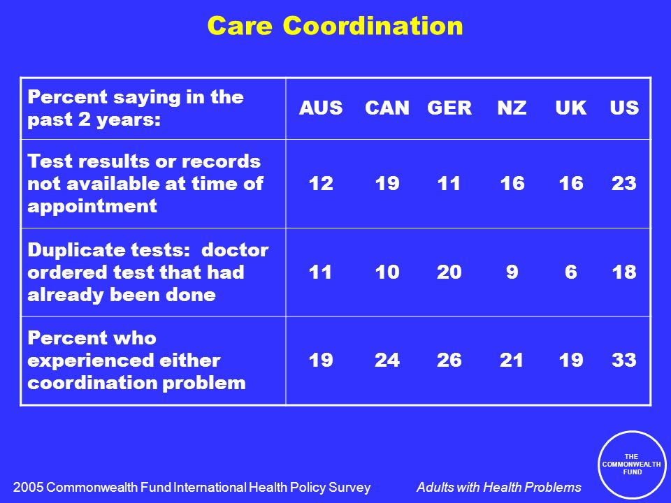 THE COMMONWEALTH FUND Adults with Health Problems Care Coordination Percent saying in the past 2 years: AUSCANGERNZUKUS Test results or records not available at time of appointment 12191116 23 Duplicate tests: doctor ordered test that had already been done 1110209618 Percent who experienced either coordination problem 192426211933 2005 Commonwealth Fund International Health Policy Survey