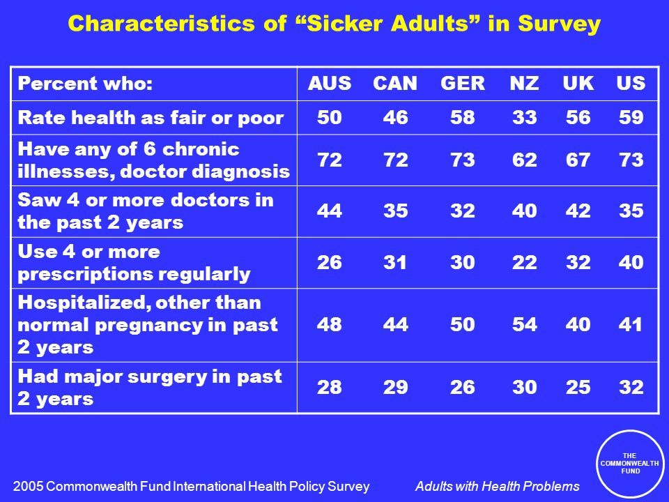 THE COMMONWEALTH FUND Adults with Health Problems Characteristics of Sicker Adults in Survey Percent who:AUSCANGERNZUKUS Rate health as fair or poor504658335659 Have any of 6 chronic illnesses, doctor diagnosis 72 73626773 Saw 4 or more doctors in the past 2 years 443532404235 Use 4 or more prescriptions regularly 263130223240 Hospitalized, other than normal pregnancy in past 2 years 484450544041 Had major surgery in past 2 years 282926302532 2005 Commonwealth Fund International Health Policy Survey
