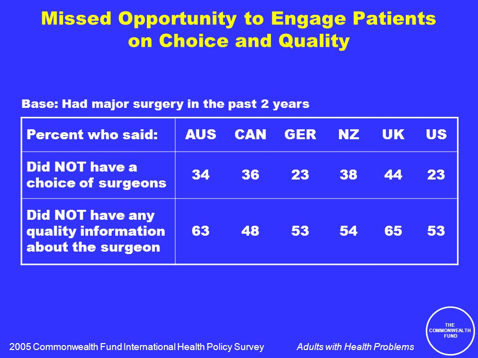 THE COMMONWEALTH FUND Adults with Health Problems Missed Opportunity to Engage Patients on Choice and Quality Percent who said:AUSCANGERNZUKUS Did NOT have a choice of surgeons 343623384423 Did NOT have any quality information about the surgeon 634853546553 2005 Commonwealth Fund International Health Policy Survey Base: Had major surgery in the past 2 years