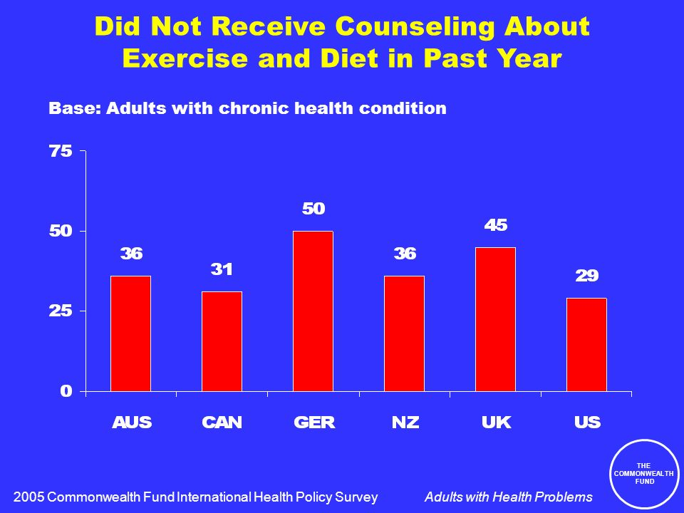 THE COMMONWEALTH FUND Adults with Health Problems Did Not Receive Counseling About Exercise and Diet in Past Year 2005 Commonwealth Fund International Health Policy Survey Base: Adults with chronic health condition