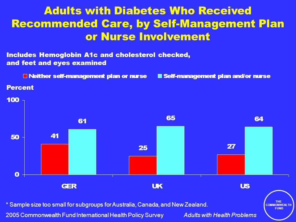 THE COMMONWEALTH FUND Adults with Health Problems Adults with Diabetes Who Received Recommended Care, by Self-Management Plan or Nurse Involvement Includes Hemoglobin A1c and cholesterol checked, and feet and eyes examined 2005 Commonwealth Fund International Health Policy Survey * Sample size too small for subgroups for Australia, Canada, and New Zealand.