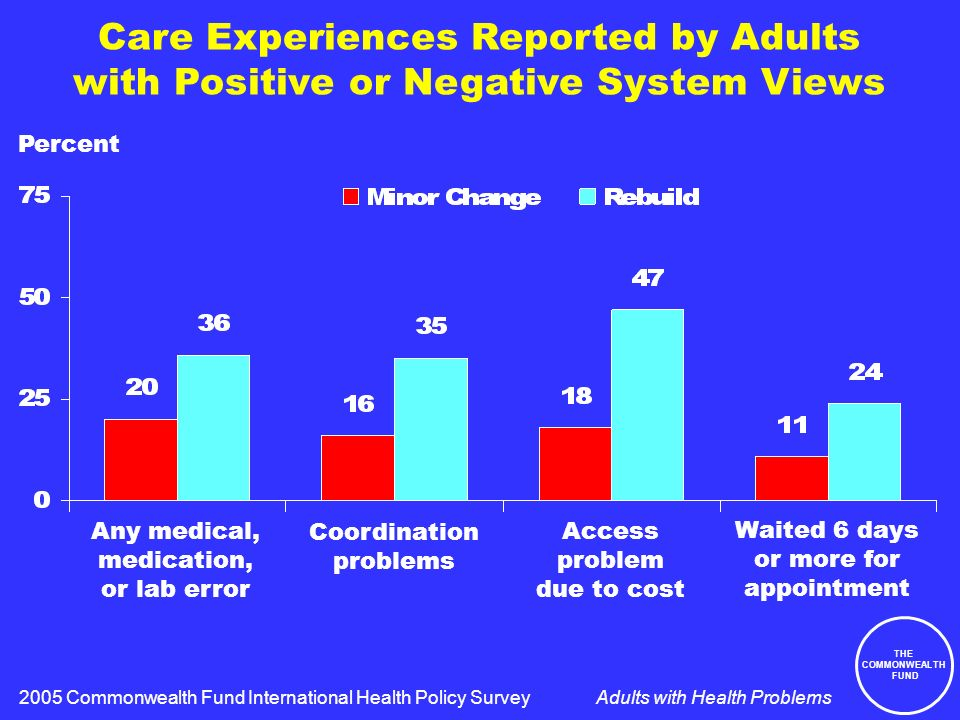 THE COMMONWEALTH FUND Adults with Health Problems Care Experiences Reported by Adults with Positive or Negative System Views Percent 2005 Commonwealth Fund International Health Policy Survey Any medical, medication, or lab error Coordination problems Access problem due to cost Waited 6 days or more for appointment