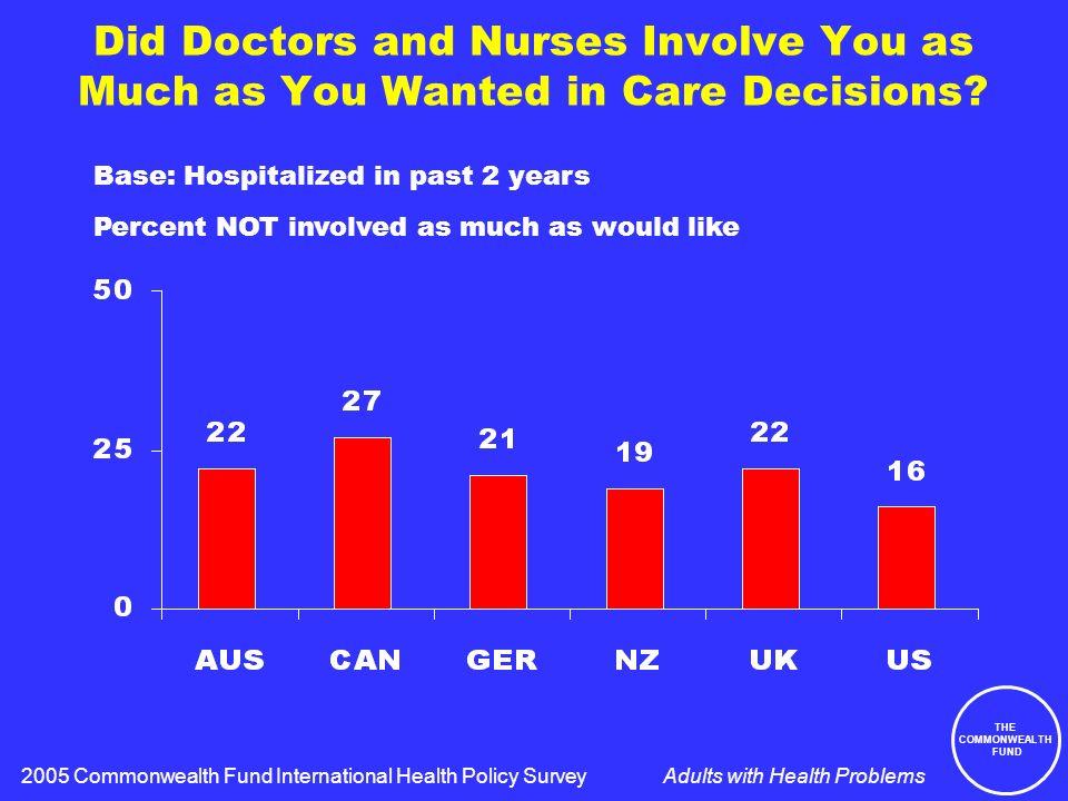 Patient–Doctor Communication, Care Coordination, Patient Choice