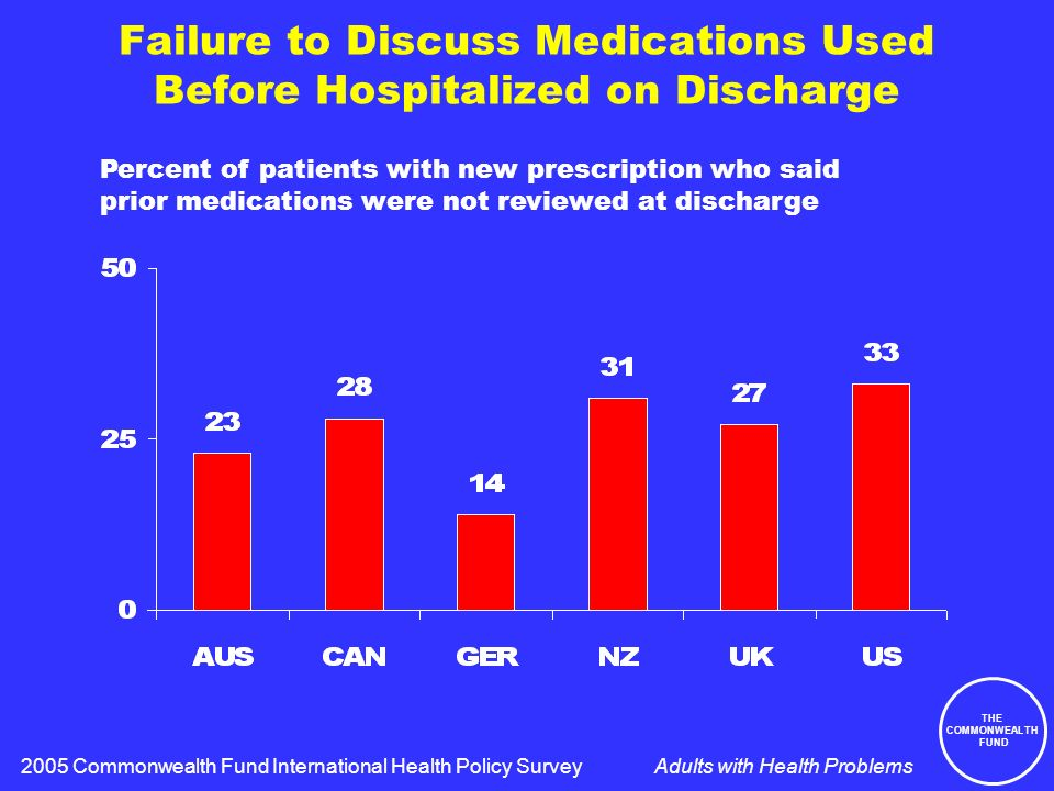 THE COMMONWEALTH FUND Adults with Health Problems Failure to Discuss Medications Used Before Hospitalized on Discharge Percent of patients with new prescription who said prior medications were not reviewed at discharge 2005 Commonwealth Fund International Health Policy Survey
