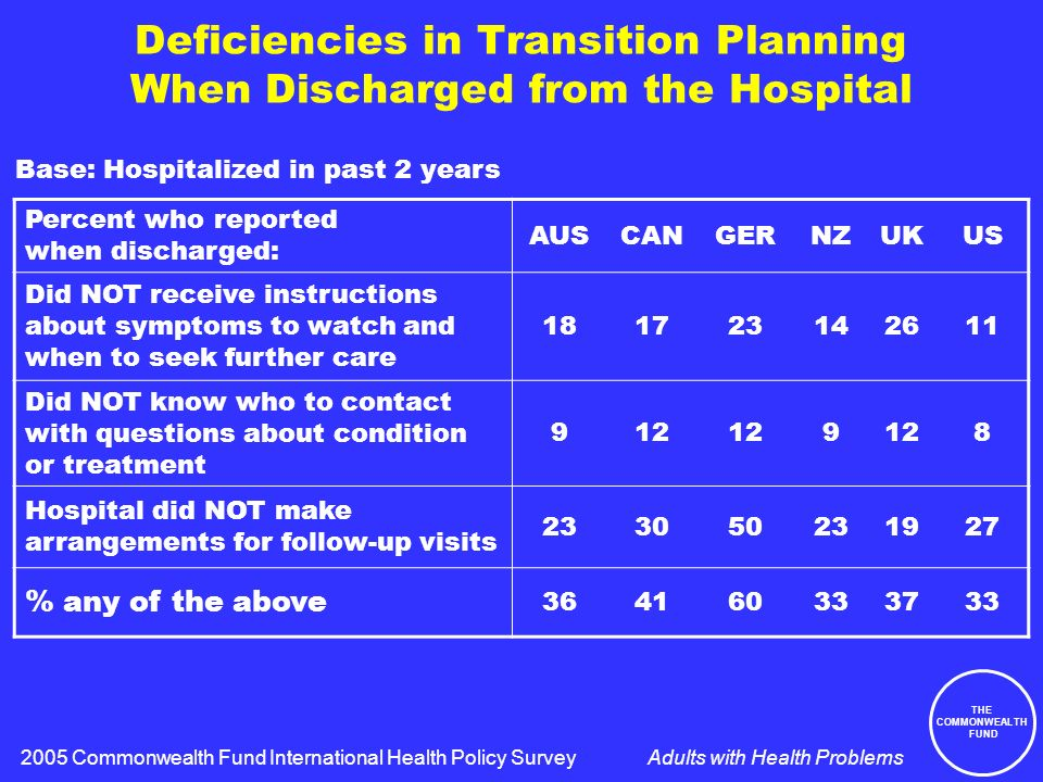 THE COMMONWEALTH FUND Adults with Health Problems Deficiencies in Transition Planning When Discharged from the Hospital Percent who reported when discharged: AUSCANGERNZUKUS Did NOT receive instructions about symptoms to watch and when to seek further care 181723142611 Did NOT know who to contact with questions about condition or treatment 912 9 8 Hospital did NOT make arrangements for follow-up visits 233050231927 % any of the above 364160333733 Base: Hospitalized in past 2 years 2005 Commonwealth Fund International Health Policy Survey