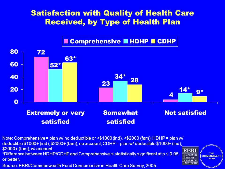 THE COMMONWEALTH FUND Satisfaction with Quality of Health Care Received, by Type of Health Plan Note: Comprehensive = plan w/ no deductible or <$1000 (ind), <$2000 (fam); HDHP = plan w/ deductible $1000+ (ind), $2000+ (fam), no account; CDHP = plan w/ deductible $1000+ (ind), $2000+ (fam), w/ account.