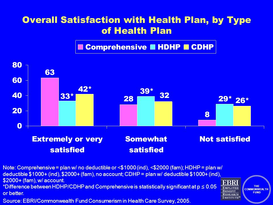 THE COMMONWEALTH FUND Overall Satisfaction with Health Plan, by Type of Health Plan Note: Comprehensive = plan w/ no deductible or <$1000 (ind), <$2000 (fam); HDHP = plan w/ deductible $1000+ (ind), $2000+ (fam), no account; CDHP = plan w/ deductible $1000+ (ind), $2000+ (fam), w/ account.