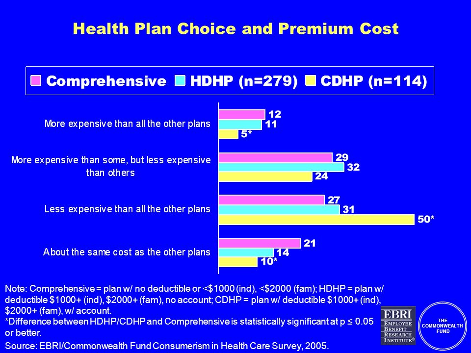 THE COMMONWEALTH FUND Health Plan Choice and Premium Cost Note: Comprehensive = plan w/ no deductible or <$1000 (ind), <$2000 (fam); HDHP = plan w/ deductible $1000+ (ind), $2000+ (fam), no account; CDHP = plan w/ deductible $1000+ (ind), $2000+ (fam), w/ account.