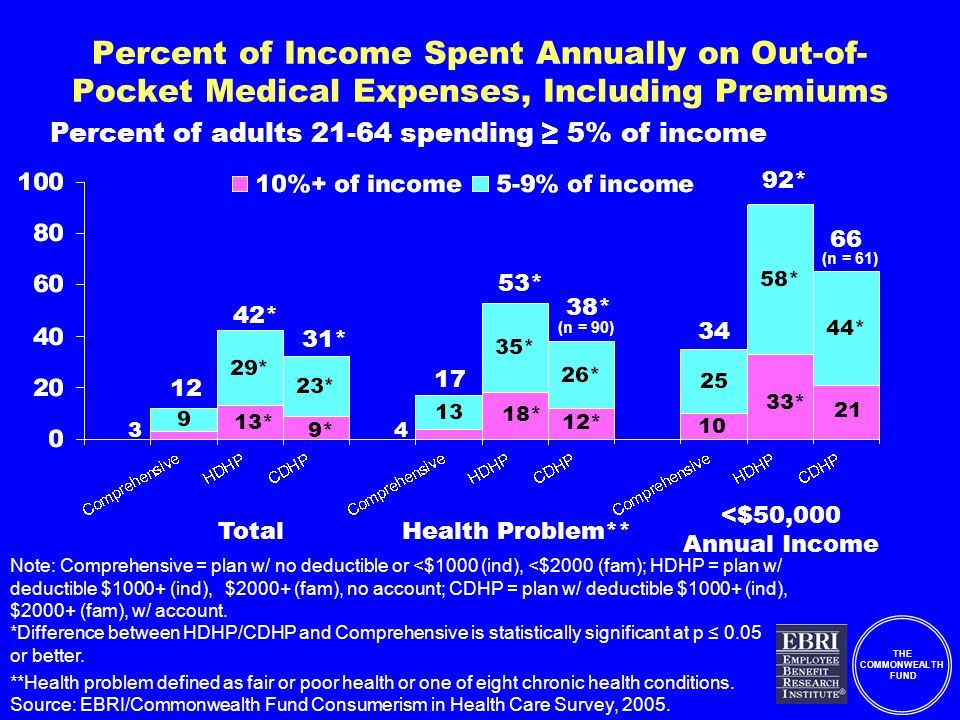 THE COMMONWEALTH FUND Percent of Income Spent Annually on Out-of- Pocket Medical Expenses, Including Premiums Note: Comprehensive = plan w/ no deductible or <$1000 (ind), <$2000 (fam); HDHP = plan w/ deductible $1000+ (ind), $2000+ (fam), no account; CDHP = plan w/ deductible $1000+ (ind), $2000+ (fam), w/ account.