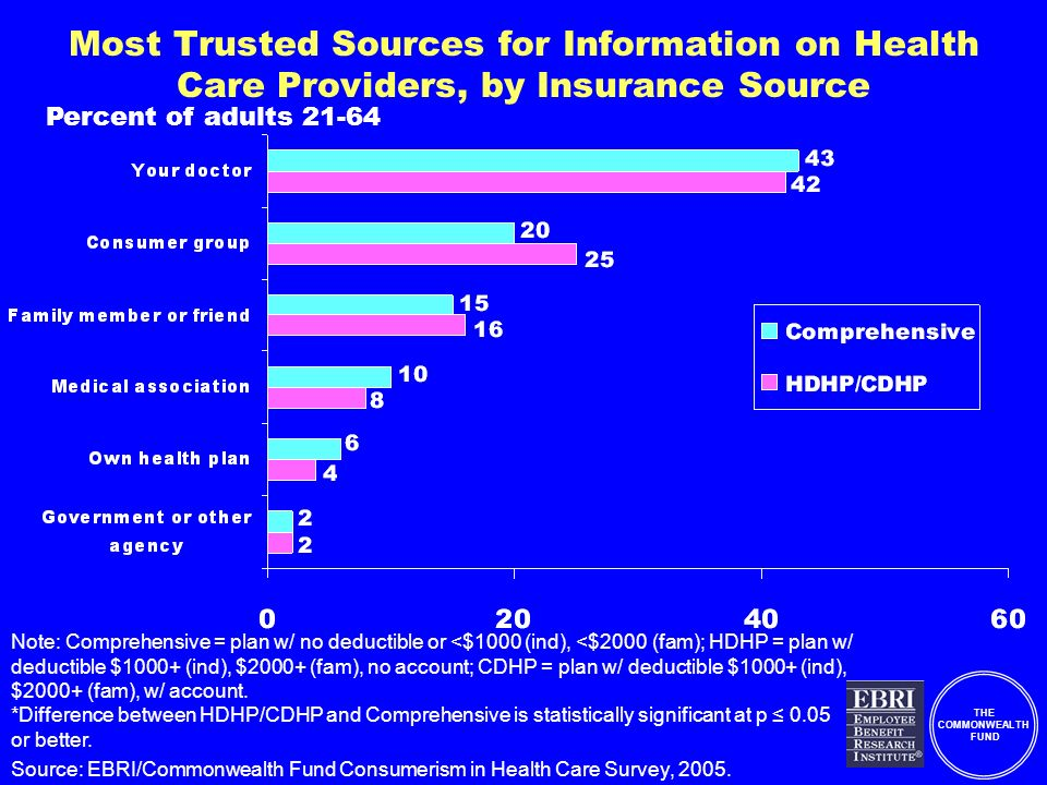 THE COMMONWEALTH FUND Most Trusted Sources for Information on Health Care Providers, by Insurance Source Note: Comprehensive = plan w/ no deductible or <$1000 (ind), <$2000 (fam); HDHP = plan w/ deductible $1000+ (ind), $2000+ (fam), no account; CDHP = plan w/ deductible $1000+ (ind), $2000+ (fam), w/ account.