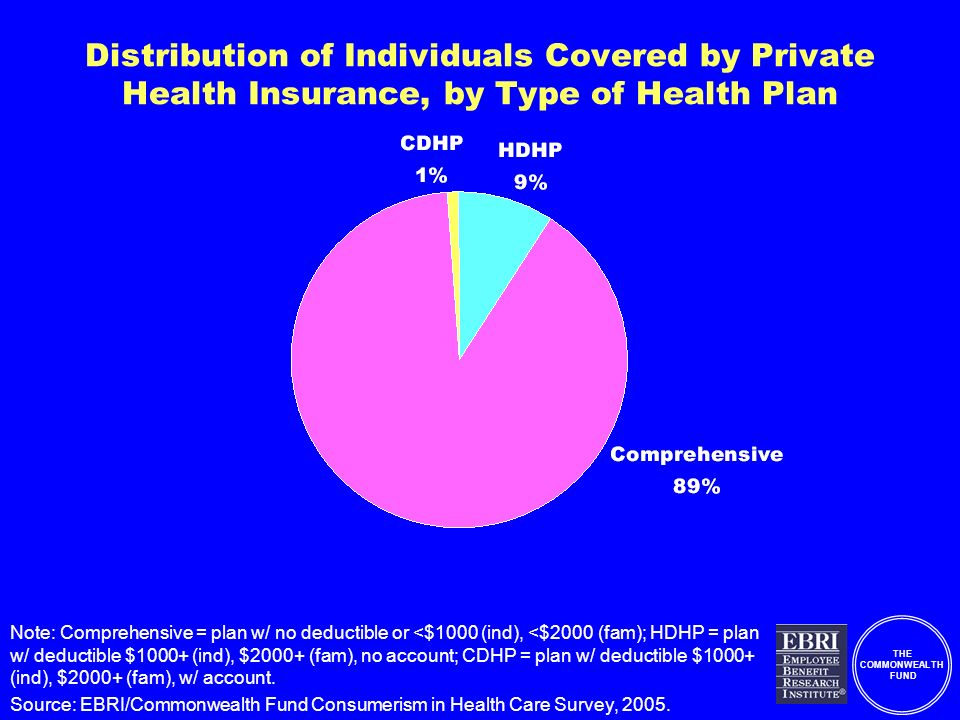 THE COMMONWEALTH FUND Distribution of Individuals Covered by Private Health Insurance, by Type of Health Plan Note: Comprehensive = plan w/ no deductible or <$1000 (ind), <$2000 (fam); HDHP = plan w/ deductible $1000+ (ind), $2000+ (fam), no account; CDHP = plan w/ deductible $1000+ (ind), $2000+ (fam), w/ account.