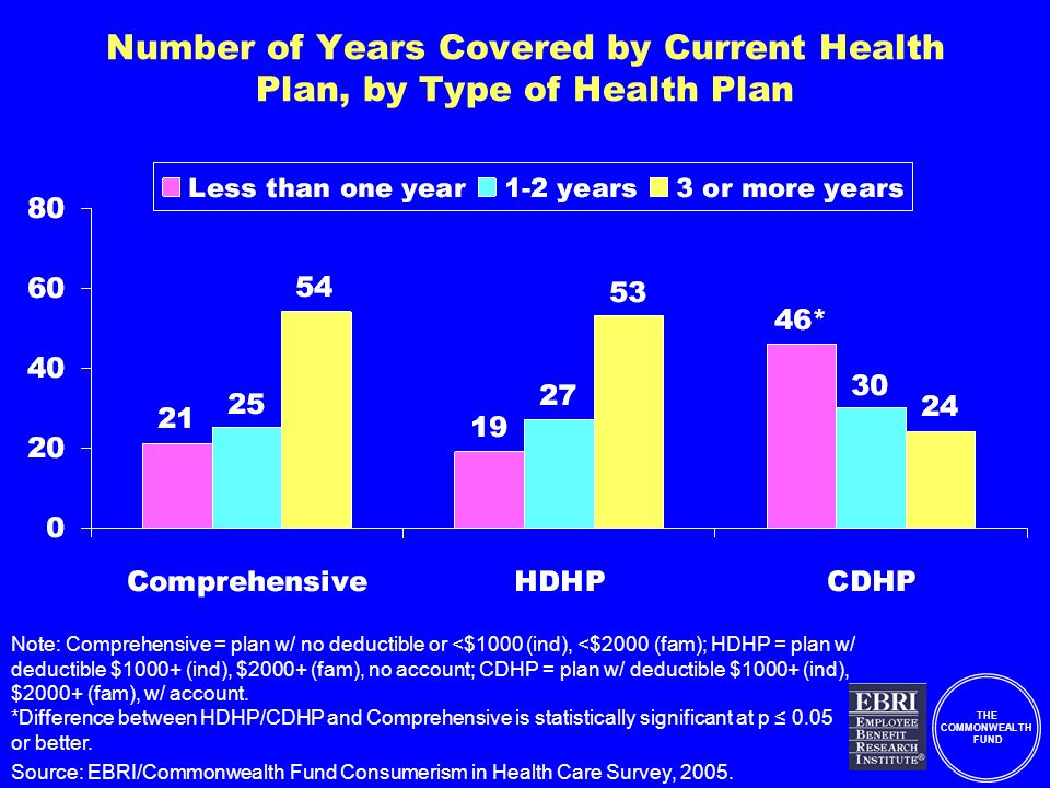 THE COMMONWEALTH FUND Number of Years Covered by Current Health Plan, by Type of Health Plan Note: Comprehensive = plan w/ no deductible or <$1000 (ind), <$2000 (fam); HDHP = plan w/ deductible $1000+ (ind), $2000+ (fam), no account; CDHP = plan w/ deductible $1000+ (ind), $2000+ (fam), w/ account.