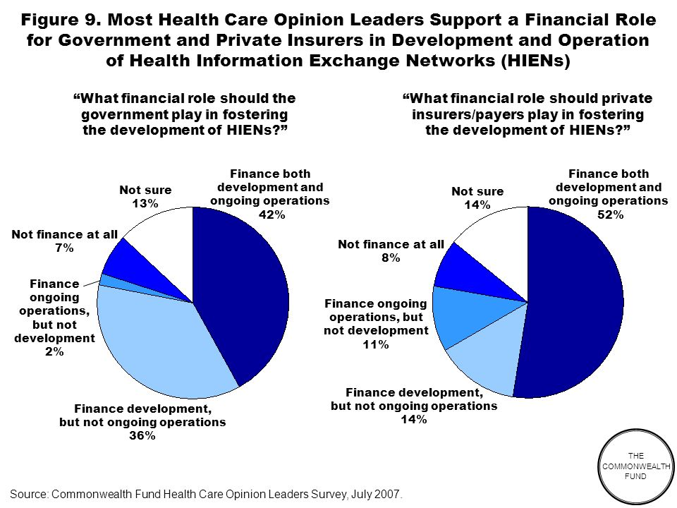 THE COMMONWEALTH FUND Source: Commonwealth Fund Health Care Opinion Leaders Survey, July 2007.