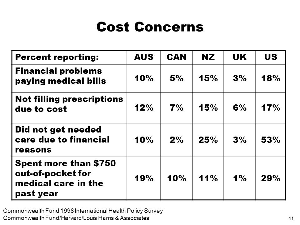 11 Commonwealth Fund 1998 International Health Policy Survey Commonwealth Fund/Harvard/Louis Harris & Associates Cost Concerns Percent reporting:AUSCANNZUKUS Financial problems paying medical bills 10%5%15%3%18% Not filling prescriptions due to cost 12%7%15%6%17% Did not get needed care due to financial reasons 10%2%25%3%53% Spent more than $750 out-of-pocket for medical care in the past year 19%10%11%1%29%