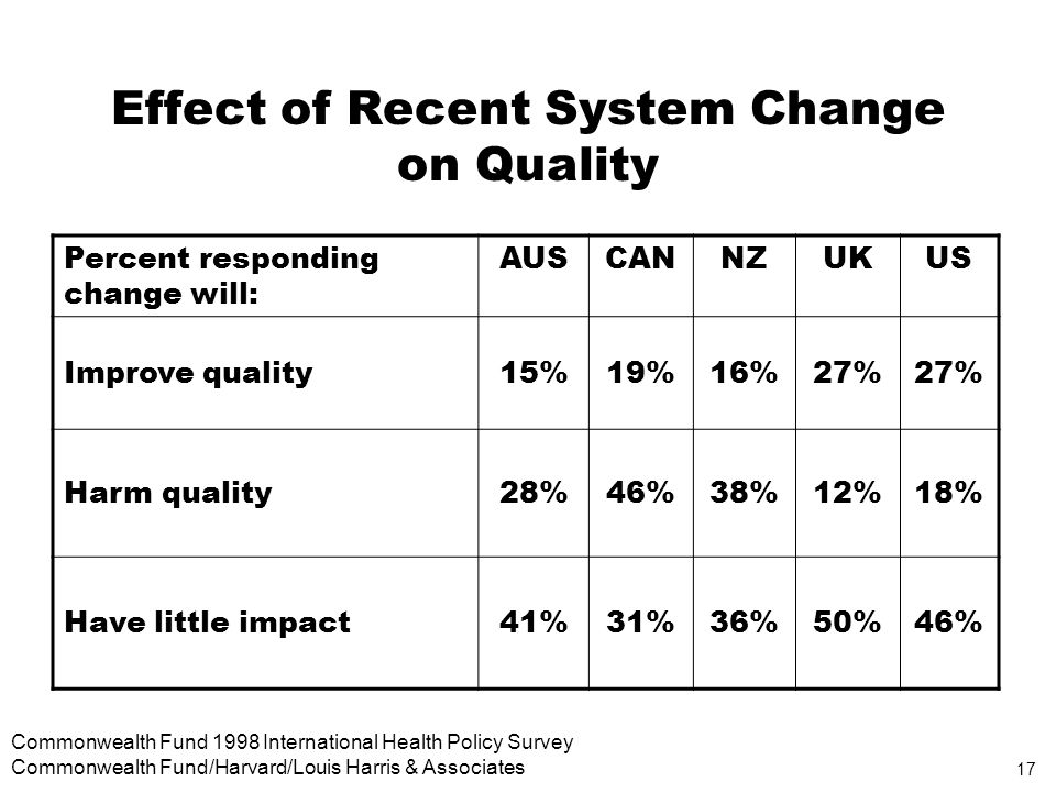 17 Commonwealth Fund 1998 International Health Policy Survey Commonwealth Fund/Harvard/Louis Harris & Associates Effect of Recent System Change on Quality Percent responding change will: AUSCANNZUKUS Improve quality15%19%16%27% Harm quality28%46%38%12%18% Have little impact41%31%36%50%46%