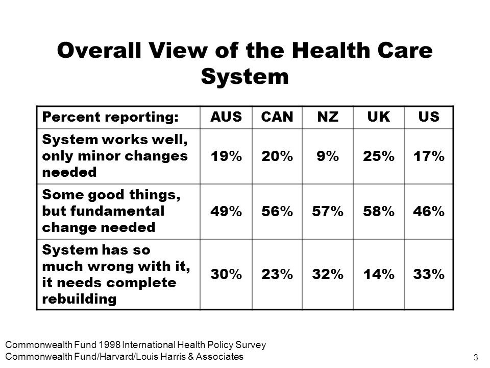 3 Commonwealth Fund 1998 International Health Policy Survey Commonwealth Fund/Harvard/Louis Harris & Associates Overall View of the Health Care System Percent reporting:AUSCANNZUKUS System works well, only minor changes needed 19%20%9%25%17% Some good things, but fundamental change needed 49%56%57%58%46% System has so much wrong with it, it needs complete rebuilding 30%23%32%14%33%